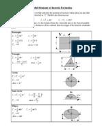 Inertia Formulas