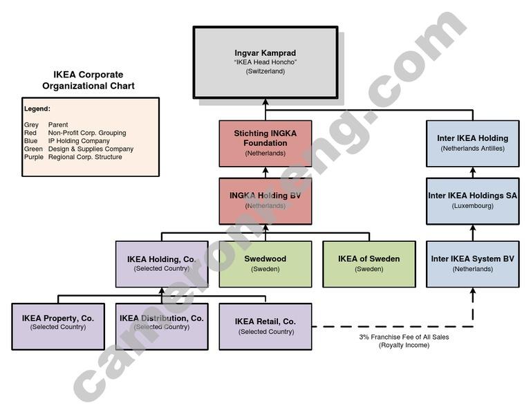 Ikea Org Chart