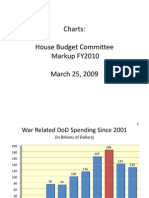 Dem Budget Charts