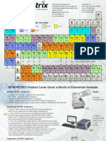 Periodic Table Filters