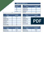 Tabela de Ajustes ISA