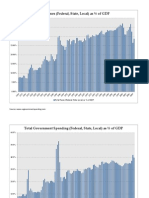 Revenue GDP