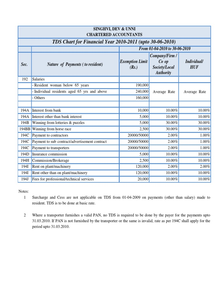 Tds Rates For Fy 2010 11