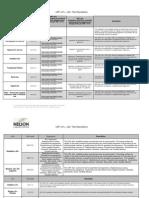 USP61 62 Test Descriptions