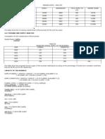Carl Demand Supply Analysis