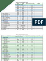 AV Price List