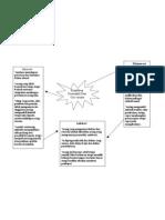 Mindmaps_Klasifikasi_Personailiti_Semester1