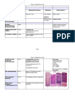 Tumors of Male and Female Reproductive System