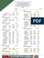 DistritaisAbsolutos - Result a Dos GRECAS - 16e17deJulho