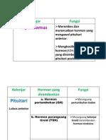 PJM-sistem endokrin