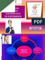 Etapas Del Proceso Del Diagn.enfermeria_ACanoM