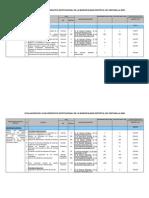 PLAN_10942_Matrices_evaluación_Plan_Operativo_Institucional_2009_2011