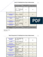 Tabla Comparativa III