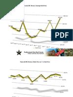 Plymouth Michigan Housing Stats | July 2011