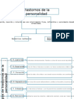 Trastornos de La Personal Id Ad Esquema y Mapas Conceptuales