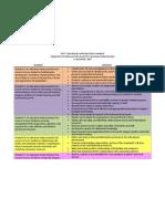 edu 695 chart for standardss