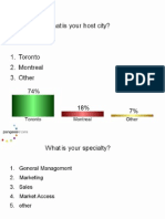 National Pharma Congress 2011 - Polling Results