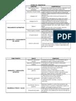 Listado de competencias diagnóstico 08