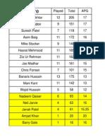 Final Umpires League Table