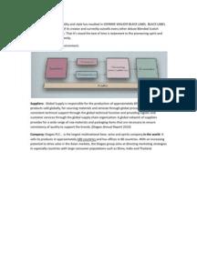 diageo plc solution case