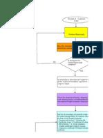Flow Chart of Export of Pulp