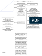 Flowchart of Tender Process