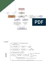 Mapa Conceptual Materia-Energia
