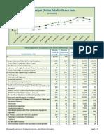Mississippi Green Jobs Supply Demand