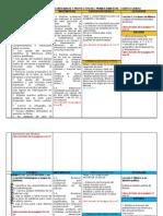 4to Grado - Bloque I - Dosificación de Competencias