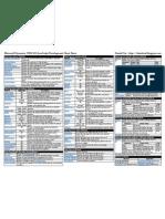 MSCRM 2011 Javascript Development Cheat Sheet