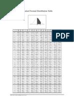 z Distribution Table
