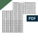 Codigos de Acesso ASCII e Hexadecimal Para ASCII