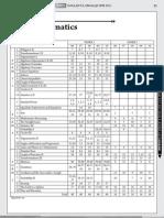 Soalan Ulangkaji SPM Maths TIMES 2011