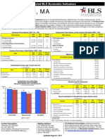 Spring Field Economic Indicators