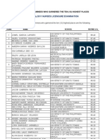 Top Ten Nursing Examinees