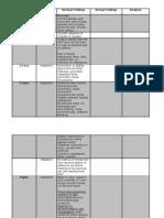 Physical Assessment Documentation