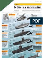 Un Siglo de Fuerza Submarina