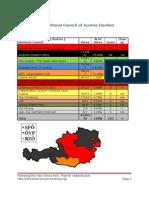 Austria 2008 Election