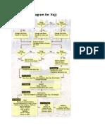 Flow Diagram for Hajj