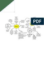 IT Governance Mindmap