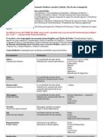 Comunicações Internas e Pronome de tratamento