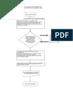 flujograma licenc func2011