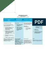 Araling Panlipunan Peformance Matrix