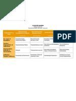 Araling Panlipunan Concept Matrix