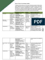 Paradigmas en Ciencias Sociales e Integración Regional (AL)