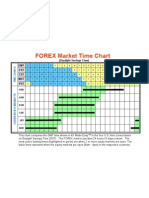 Forex Market Time Chart