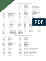 HO1 Anion Cation List