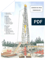 Common Oil Field Terminology Document - Land Drilling System Components