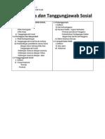 Pengajian Perniagaan Bab 5- Etika Dan Tanggungjawab Sosial (kertas 2)