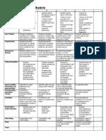 Business Proposal Presentation Rubric
